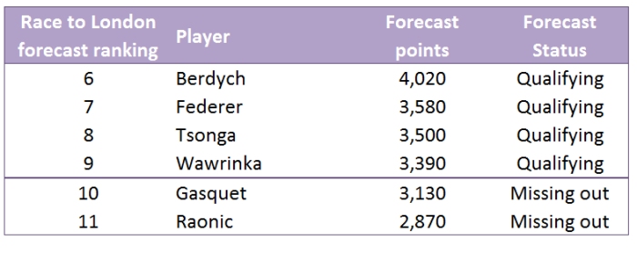 7 Forecast ATP Race to London