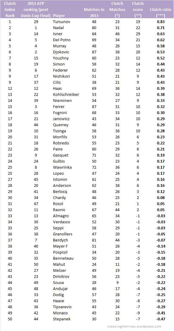 11 Top 50 sorted by Clutch Index