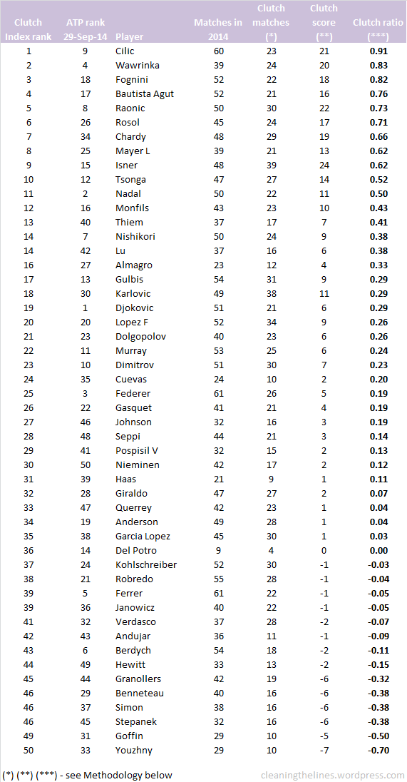 33-Clutch-Index-rank