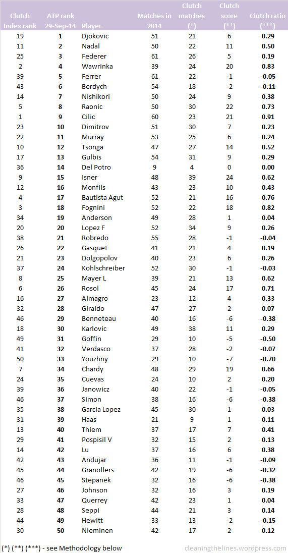 33-Clutch-Index-ranked by ATP tank