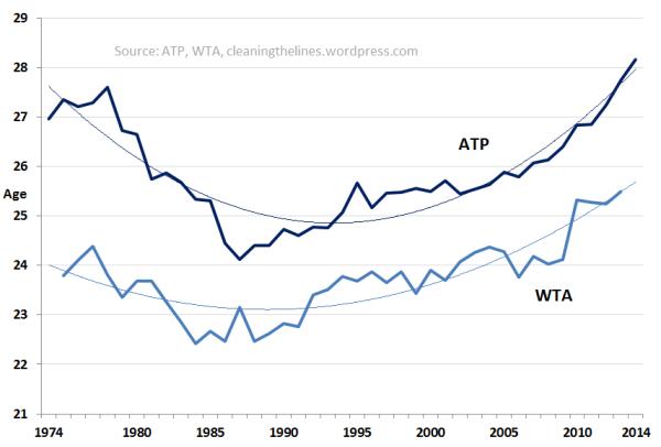 42 ATP-WTA age comparison post