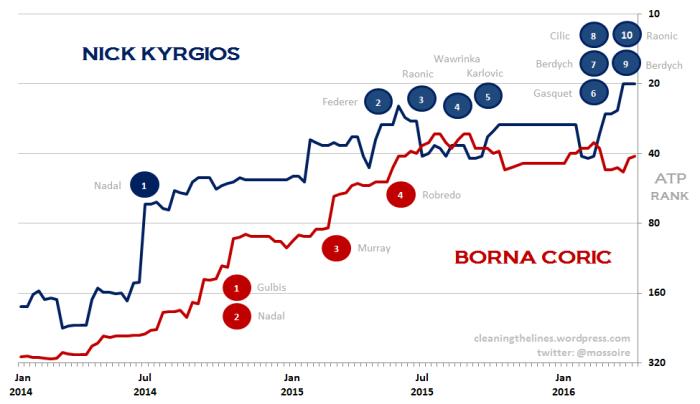 Kyrgios-Coric post