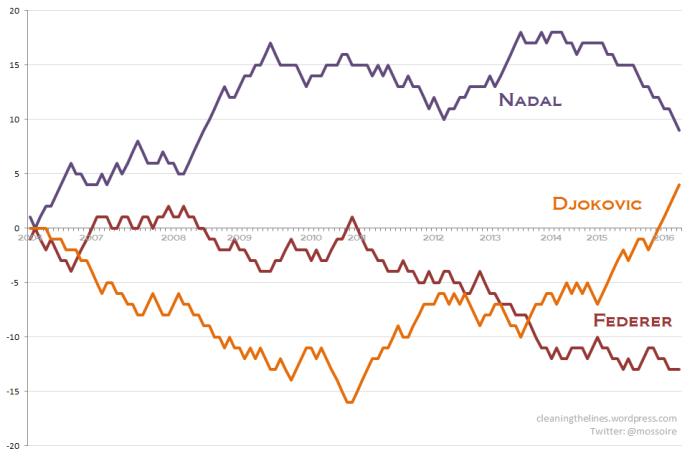 Chart 1 2004-2016 post